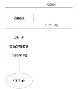 監視パトライト構成図